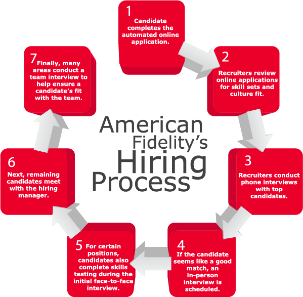 Hiring Process: online application, recruiters review for skill set and culture fit, phone interviews, in-person interviews, skills testing, meet with hiring manager, team interviews