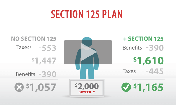 How Does Section 125 Work?