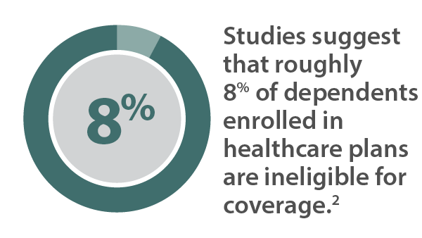 Studies suggest that roughly 8% of dependents enrolled in healthcare plans are ineligible for coverage.