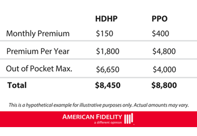 price different between HDHP and PPO