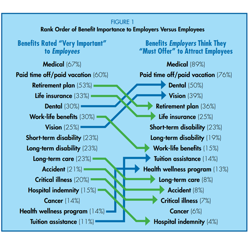 Rank order of benefit importance to employers vs employees