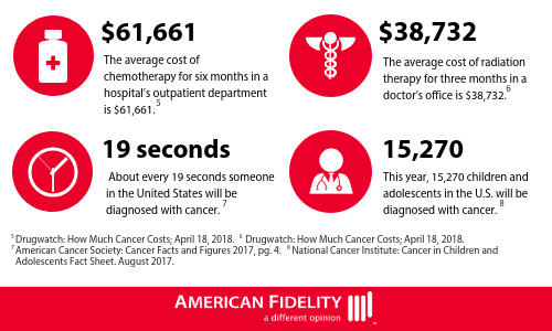 Cancer Infographic Statistics